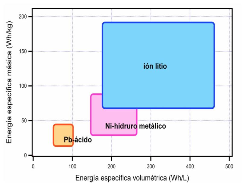 Baterías. Fuente: INSIA