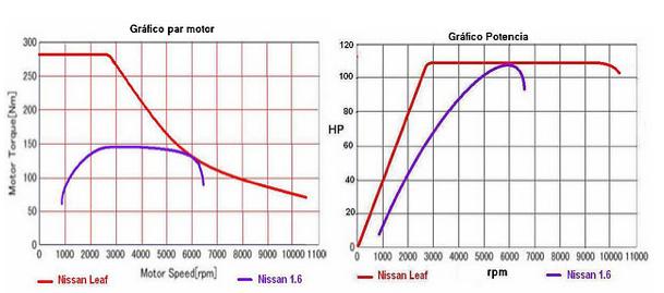 Curvas par-potencia Nissan. Fuente: forococheselectricos.com
