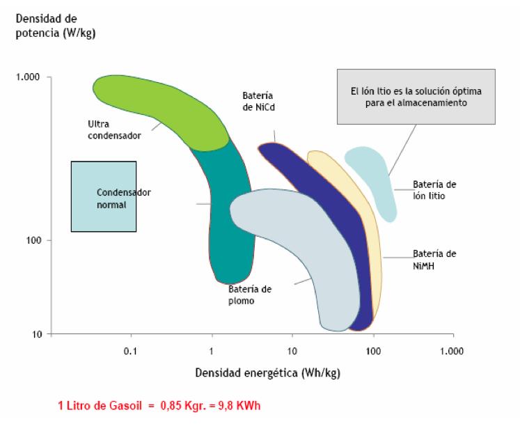 Densidades de las baterías. Fuente: INSIA