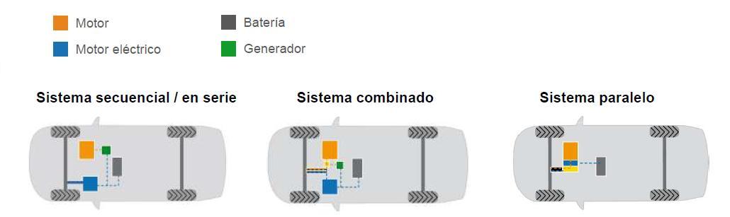 Sistemas híbridos.                           Fuente: Honda Motors. ASEPA.