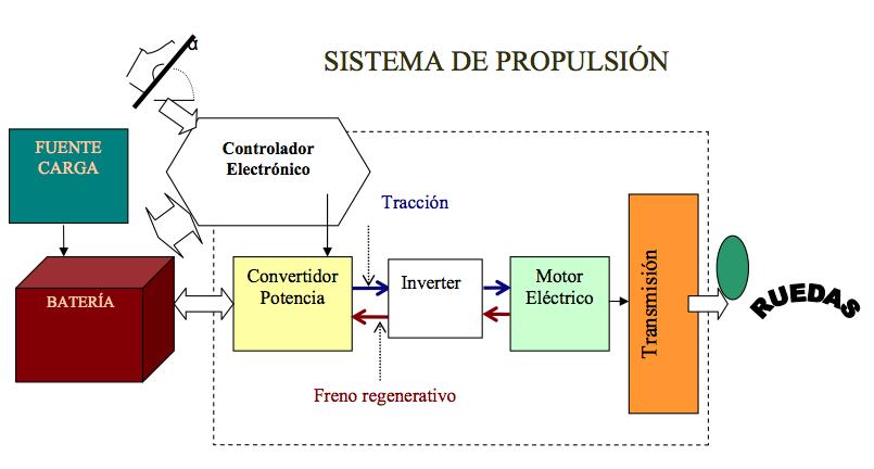 Componentes del EV .Fuente: INSIA