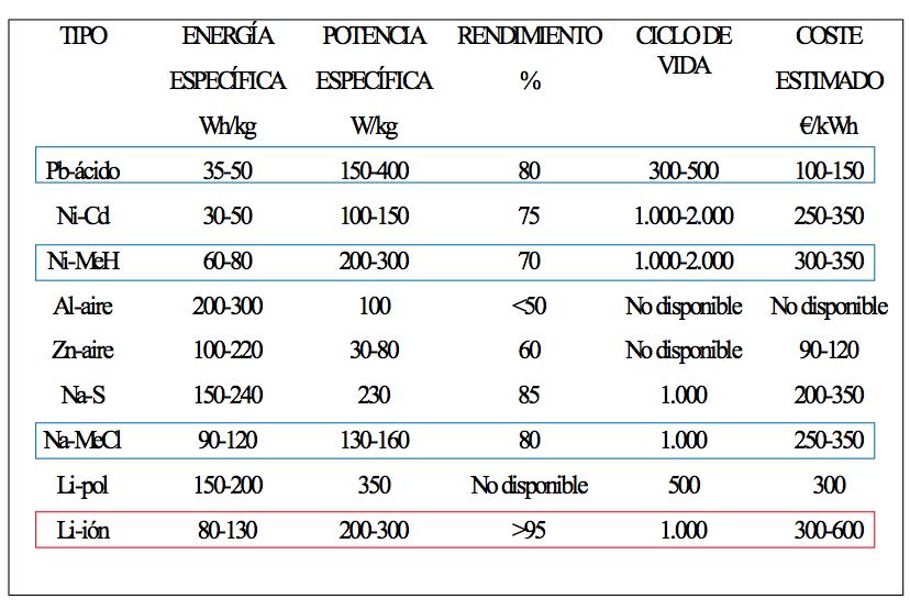 Comparativa baterías. Fuente: INSIA