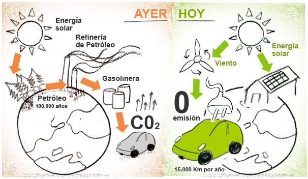 Cero contaminación. Fuente: Sarecar.net