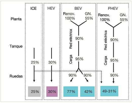 Eficiencia de los diferentes vehículos. Fuentes:Manitoba Hydro e Iberdrola