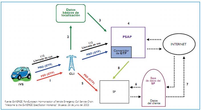 Elementos/Componentes del sistema eCall