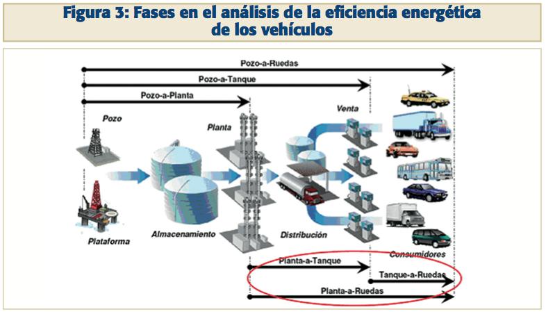 Fases de la eficiencia energética. Fuentes: WWF ADENA, Iberdrola